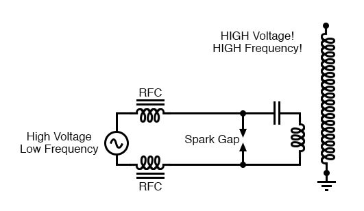 System level diagram of Tesla coil with spark gap drive.