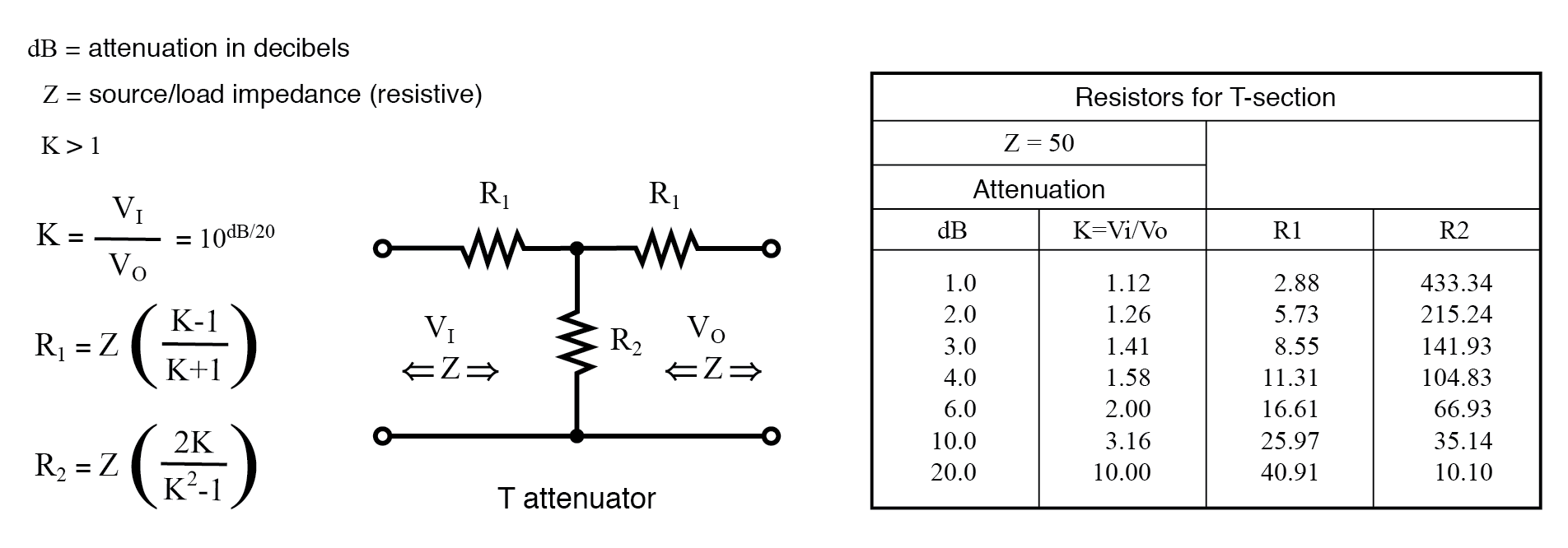 Formulas for T-section attenuator resistors, given K, the voltage attenuation ratio, and ZI = ZO = 50 Ω.