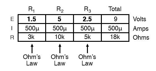 table method 4