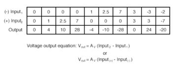table of inputoutput voltages for a differential amplifier