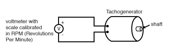 tachogenerator diagram