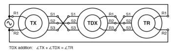 tdx addition
