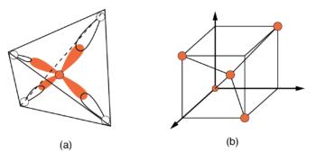 tetrahedral bonding of si atom