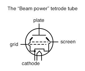 the beam power tetrode tube
