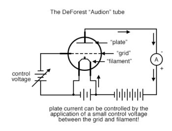the deforest audion tube