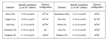 the electron band configurations