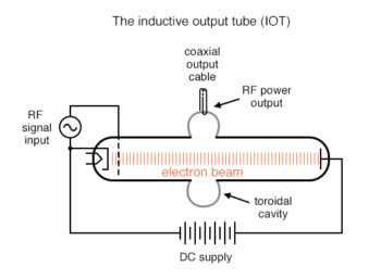 the inductive output tube IOT