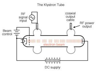 the klystron tube