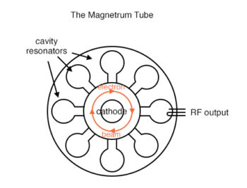 the magnetrum tube