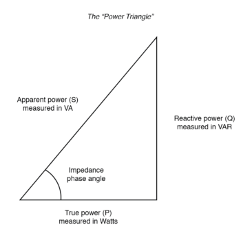 the power triangle