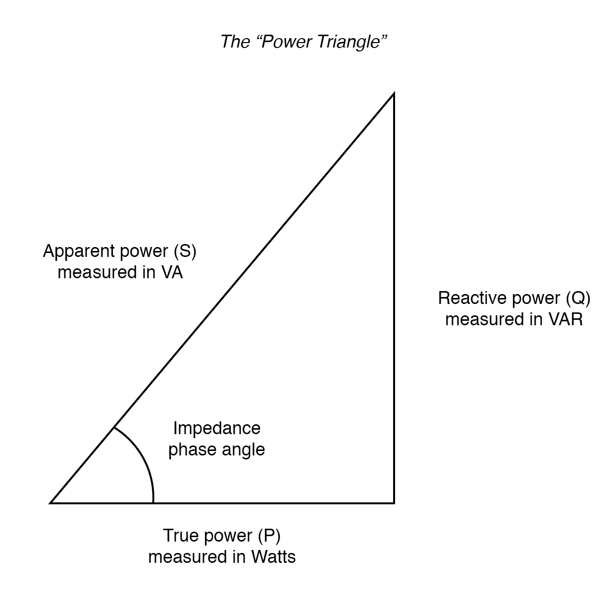 Power triangle relating appearant power to true power and reactive power.