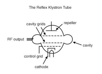 the reflex klystron tube