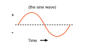 Graph of AC voltage over time (the sine wave).