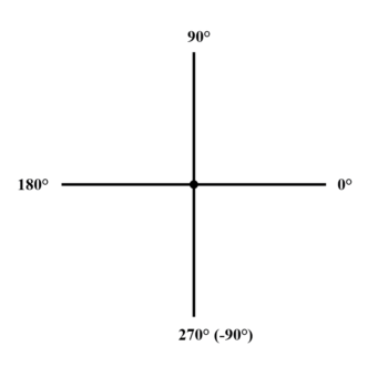 the vector compass
