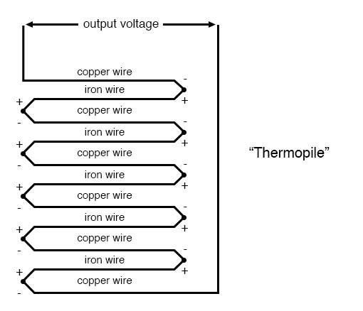 thermopile