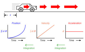 three measures of the cars motion