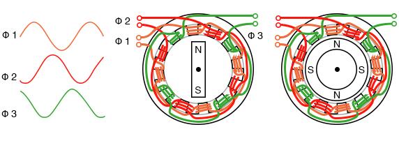 Three phase, 4-pole synchronous motor