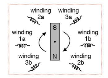 three phase alternator
