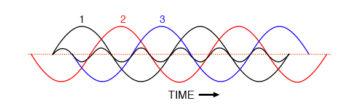 three phase fundamental waveforms