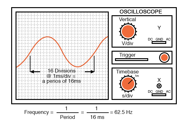 Time period of sine wave is shown on oscilloscope.