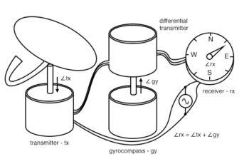torque differential transmitter application