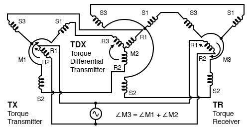Torque differential transmitter (TDX)