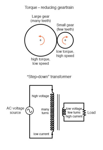 torque reducing geartrain and step down transformer