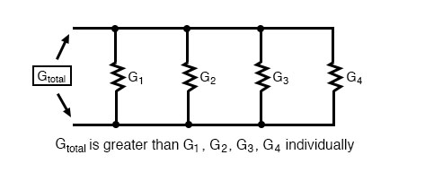 total parallel conductance