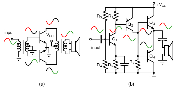 (a) Transformer coupled push-pull amplifier. (b) Direct coupled complementary-pair amplifier replaces transformers with transistors.