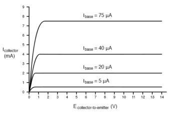 transistors characteristic curves