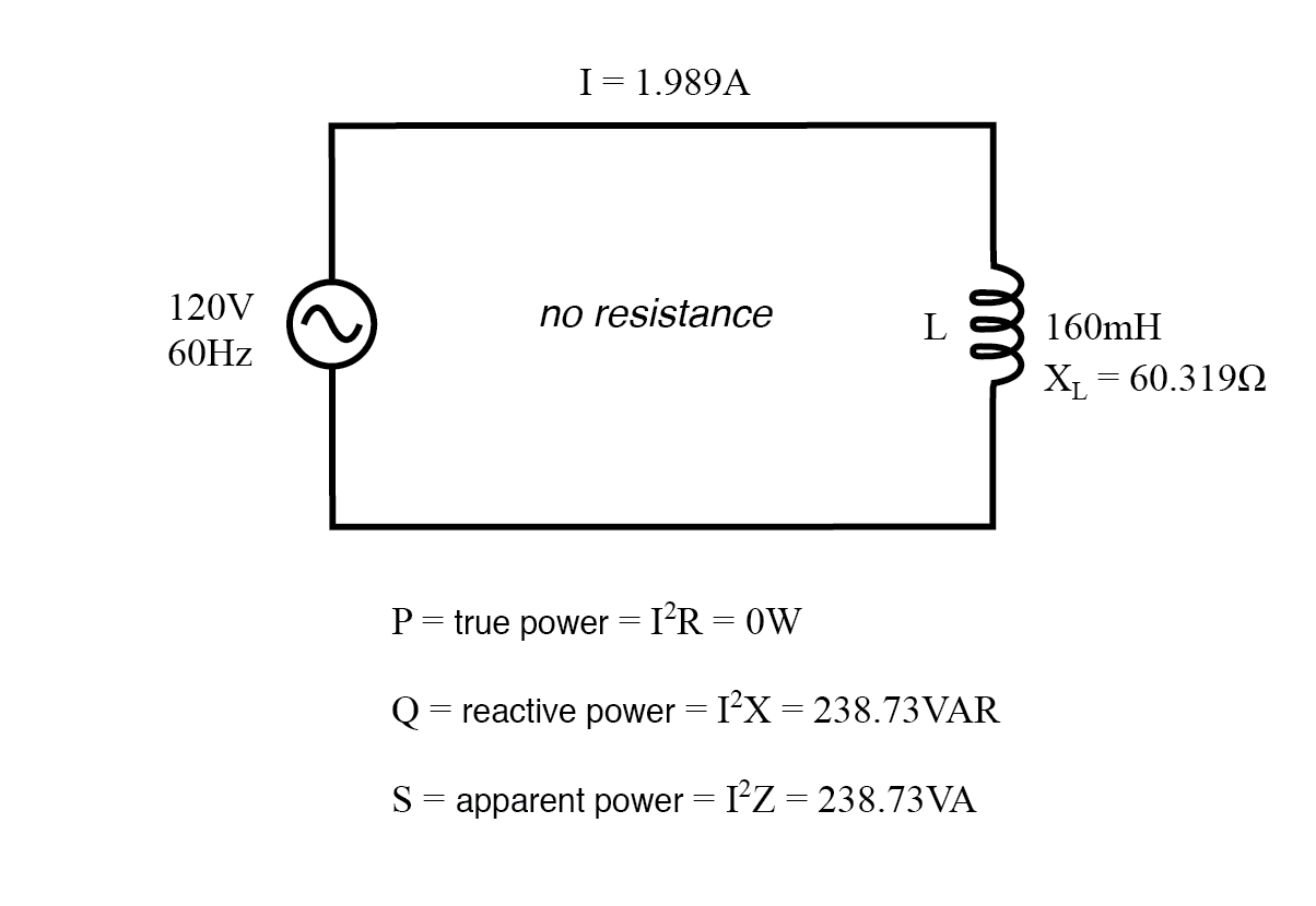 True power, reactive power, and apparent power for a purely reactive load.