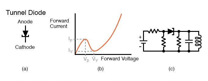Tunnel diode (a) Schematic symbol. (b) Current vs voltage plot (c) Oscillator.