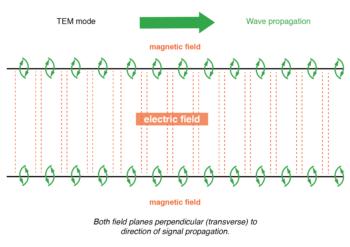 twin lead transmission line propagation