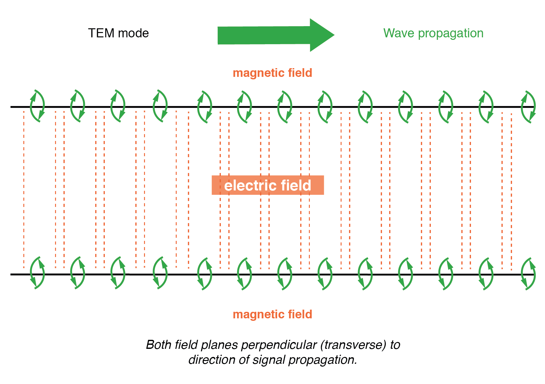 Twin lead transmission line propagation: TEM mode.