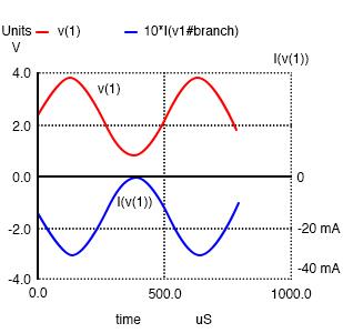 undistorted output current