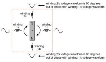 unidirectional starting ac two phase motor