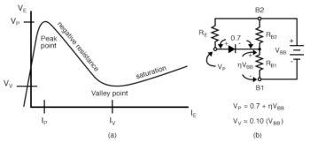 unijunction transistor emitter characteristic curve model for VP