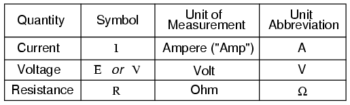 units measurement electrical current
