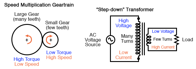 Speed multiplication gear train steps torque down and speed up. Step-down transformer steps voltage down and current up.