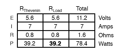 value of load resistance