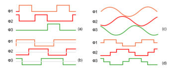 variable reluctance motor drive waveforms