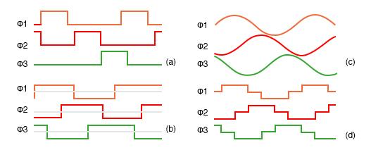 Variable reluctance motor drive waveforms: (a) unipolar wave drive, (b) bipolar full step (c) sinewave (d) bipolar 6-step
