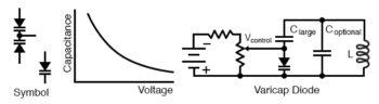 varicap diode