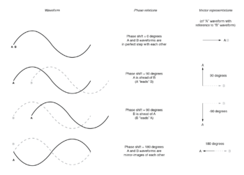 vector angle to another waveform
