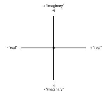 vector compass real imaginary axes