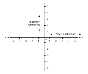 vector compass with real imaginary number lines
