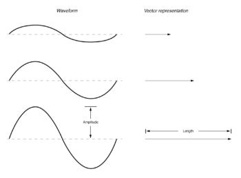 vector length represents ac voltage magnitude