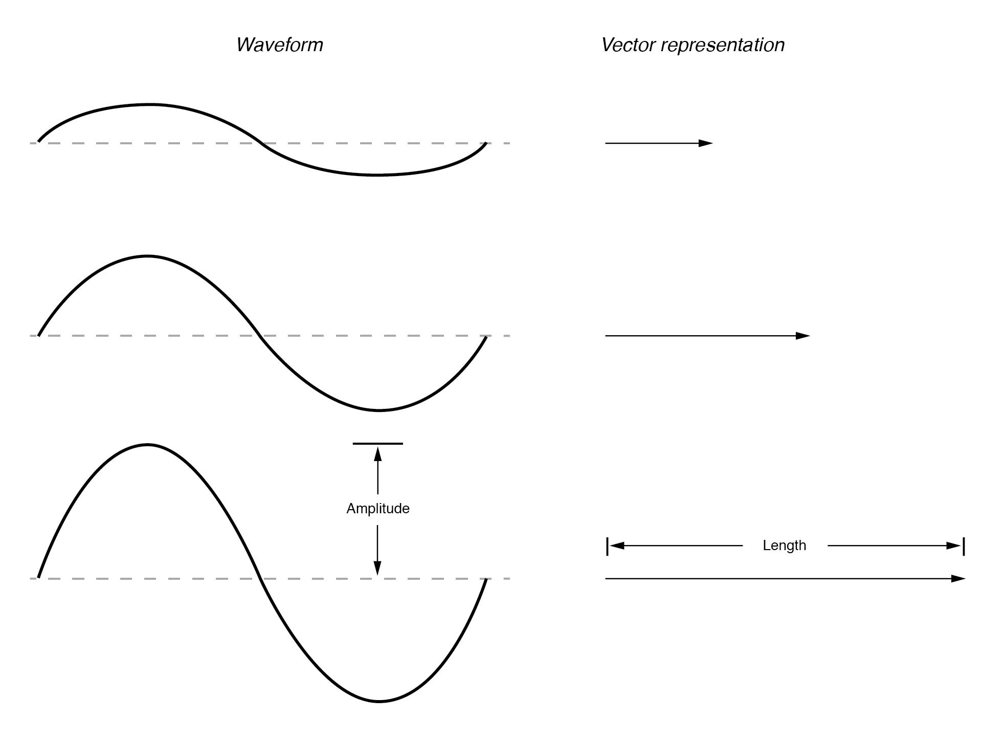 Vector length represents AC voltage magnitude.