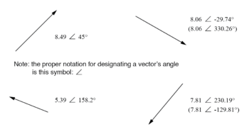 vector with polar notations