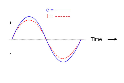 """Voltage and current """"in phase"""" for resistive circuit."""